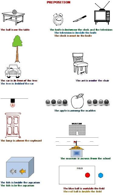 Bahasa Inggris SD : belajar tentang kata depan(preposition)
